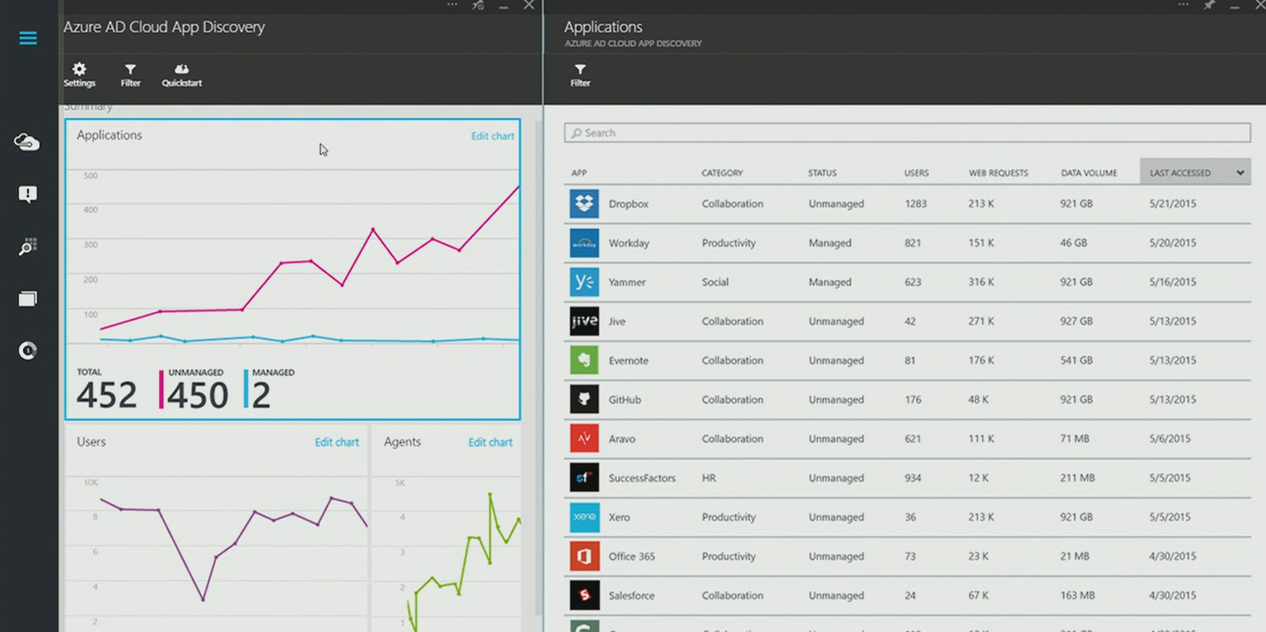 Azure-AD-Cloud-App-Discovery